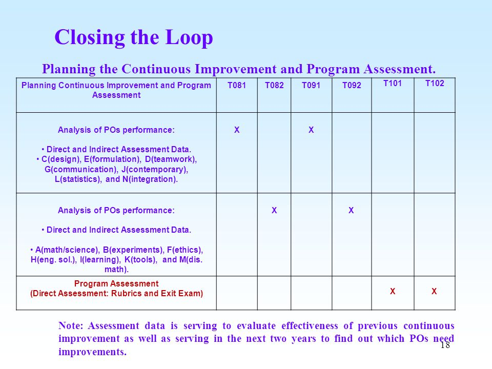 Closing the Loop Planning the Continuous Improvement and Program Assessment. Planning Continuous Improvement and Program Assessment.