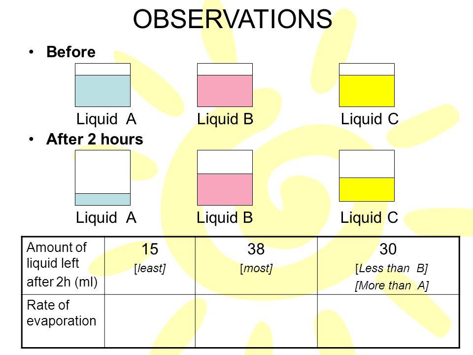 OBSERVATIONS Before After 2 hours Liquid A Liquid B Liquid C