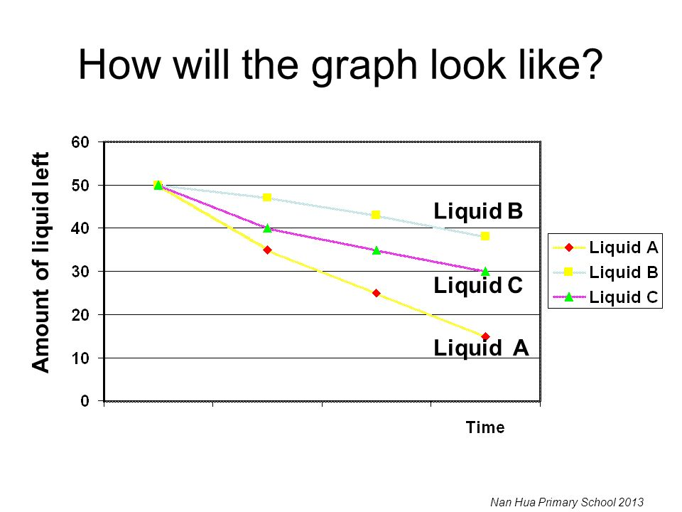 How will the graph look like