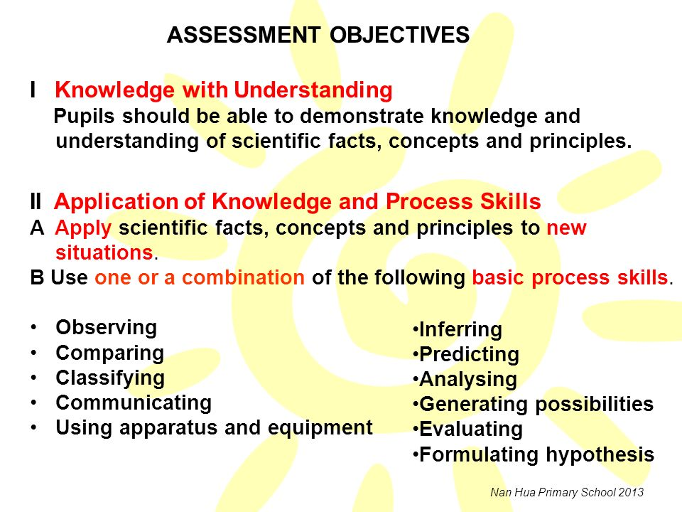 ASSESSMENT OBJECTIVES I Knowledge with Understanding