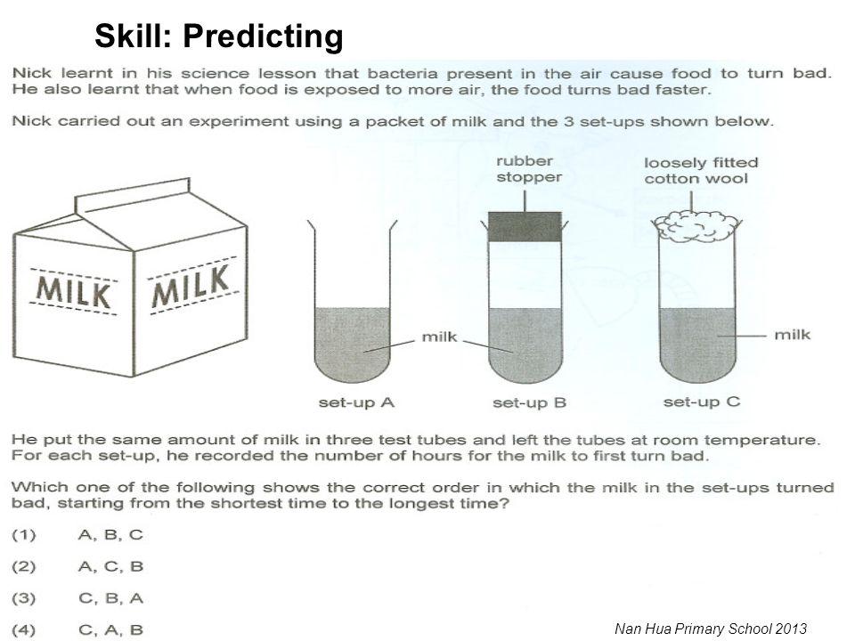 Skill: Predicting Nan Hua Primary School 2013