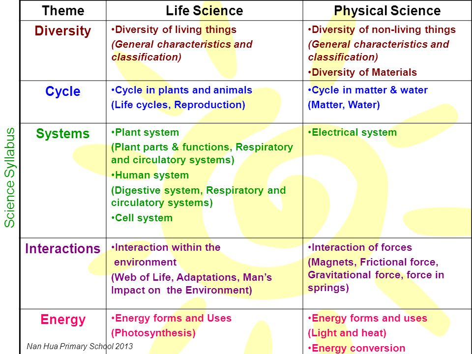 Theme Life Science Physical Science Diversity Cycle Systems
