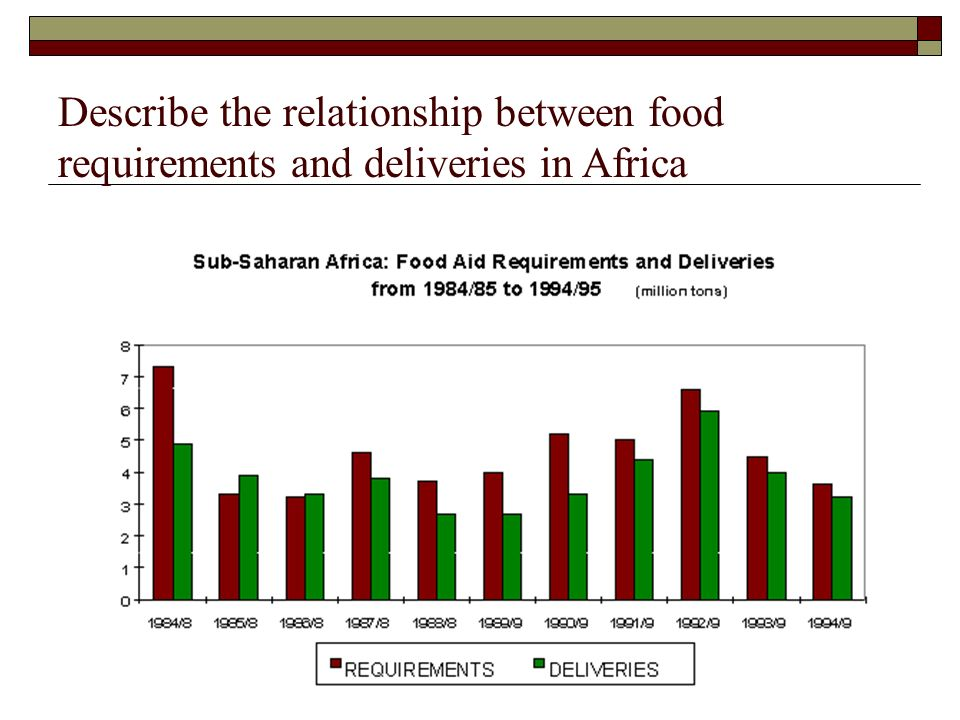 Describe the relationship between food requirements and deliveries in Africa