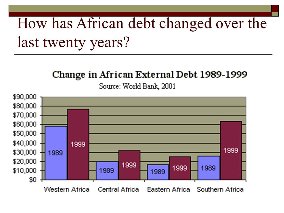 How has African debt changed over the last twenty years