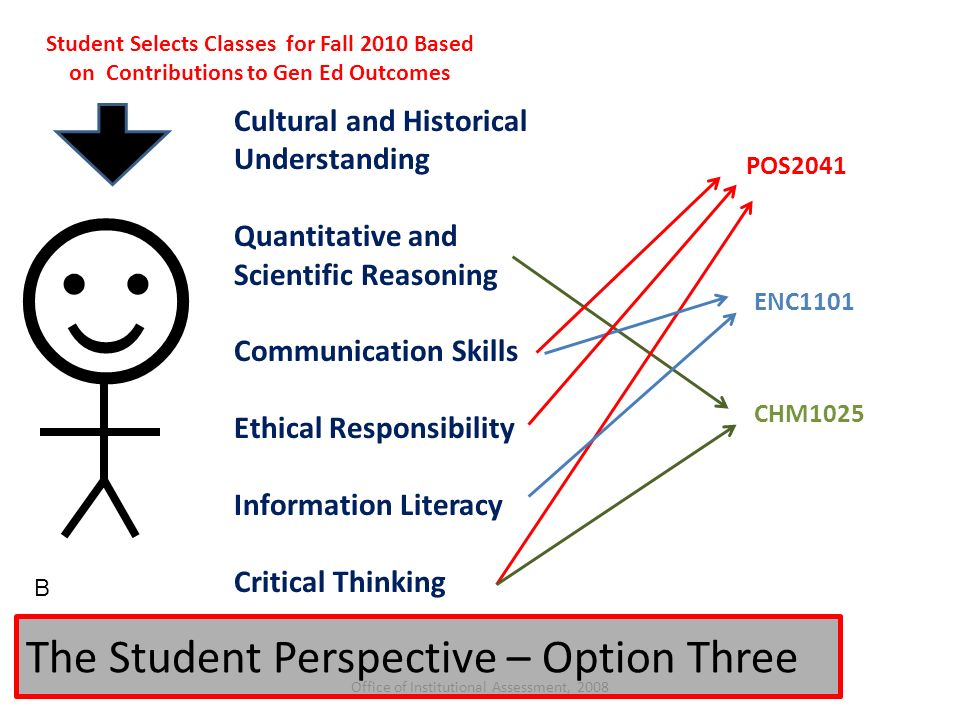 Gen201 critical thinking and ethics