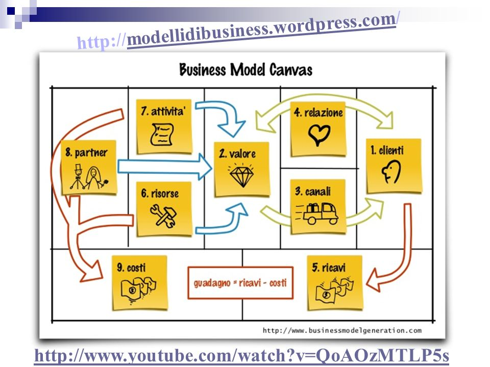 http://modellidibusiness.wordpress.com/ http://www.youtube.com/watch v=QoAOzMTLP5s