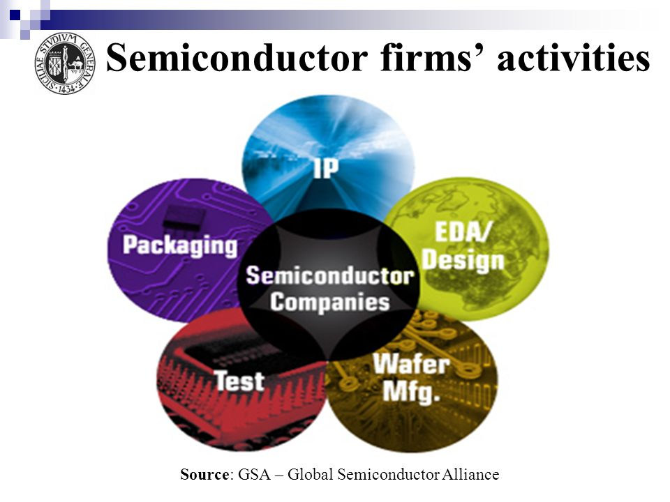 Semiconductor firms' activities