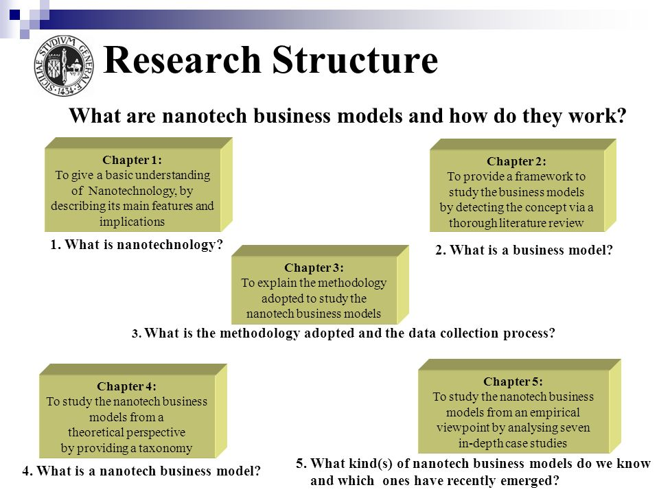 Research Structure What are nanotech business models and how do they work Chapter 1: