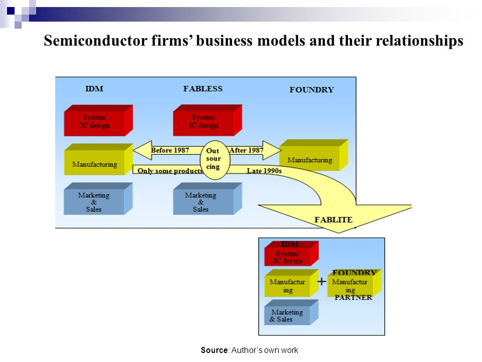 Semiconductor firms' business models and their relationships