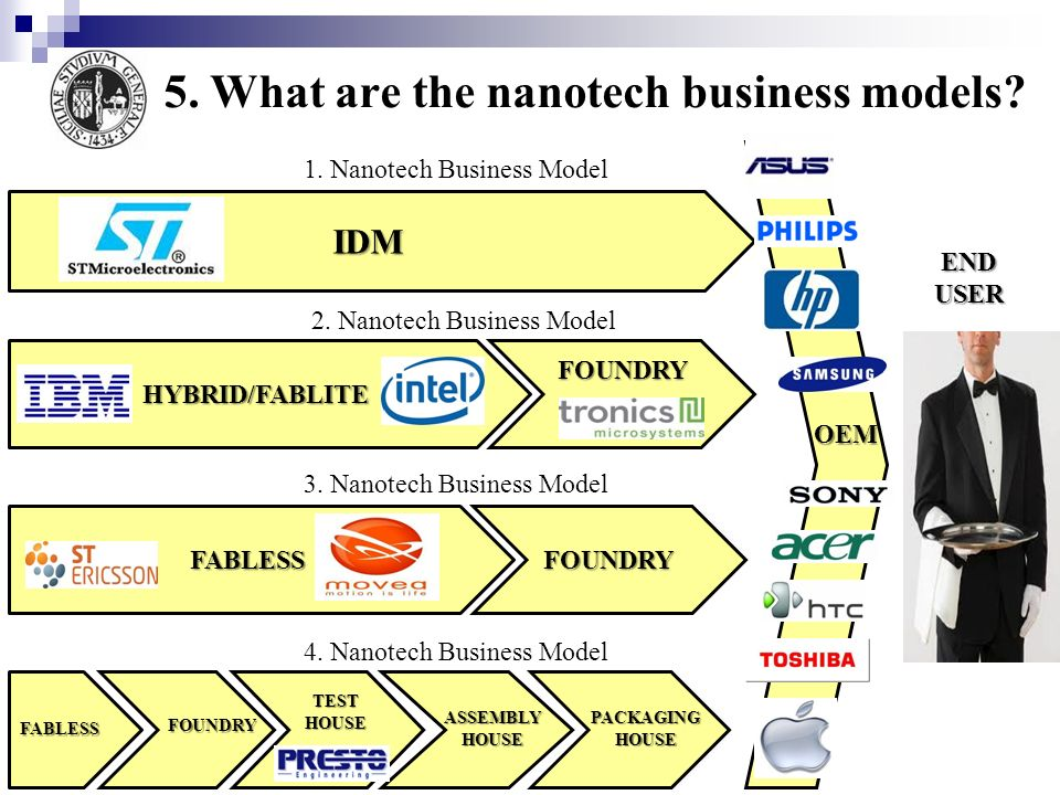 5. What are the nanotech business models