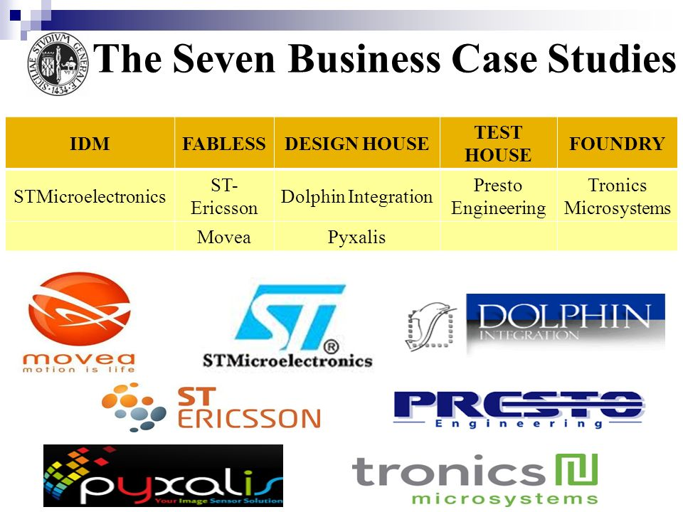 The Seven Business Case Studies