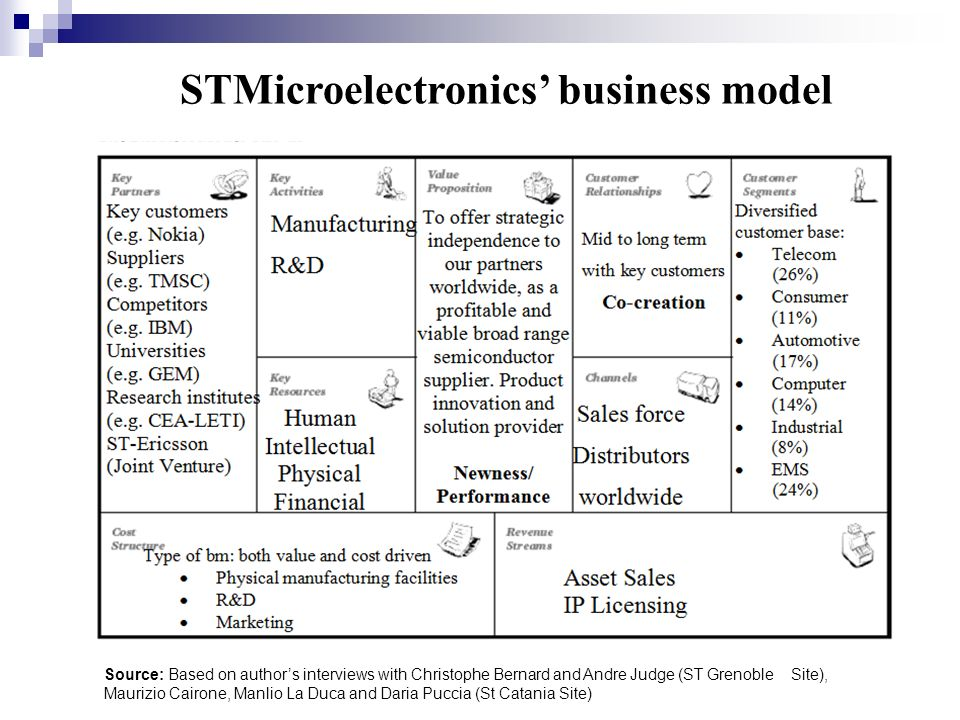 STMicroelectronics' business model