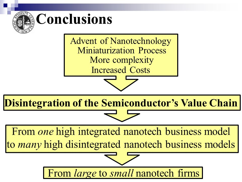 Disintegration of the Semiconductor's Value Chain