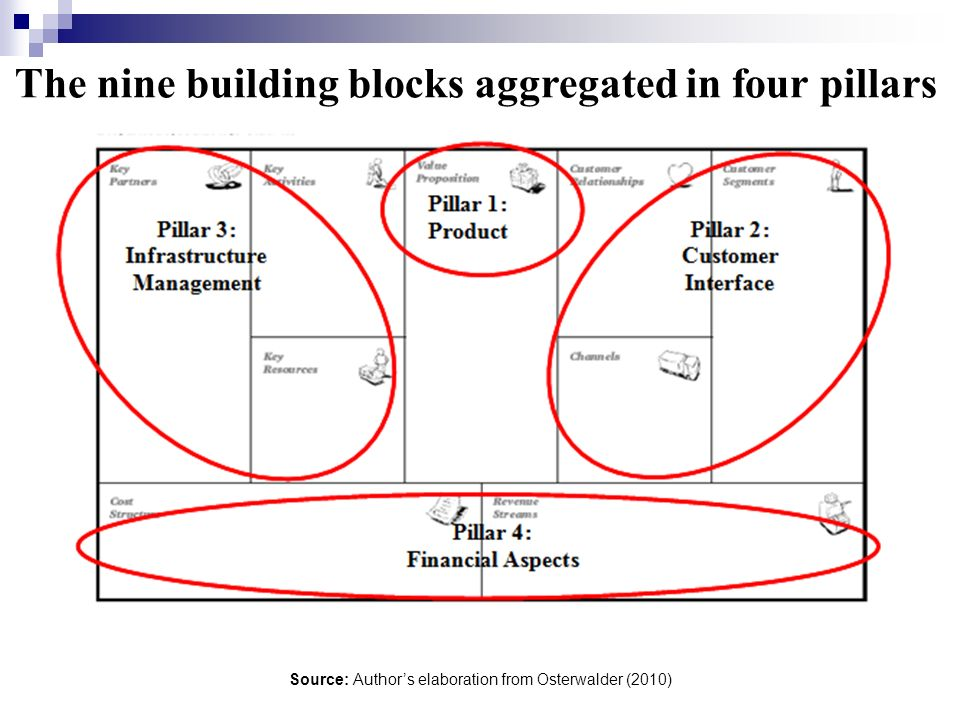 The nine building blocks aggregated in four pillars