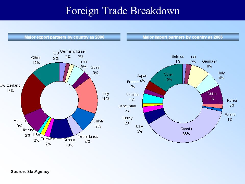 international trade kazakhstan An online resource for international trade data and economic complexity  indicators available  kazakhstan is the 56th largest export economy in the world.