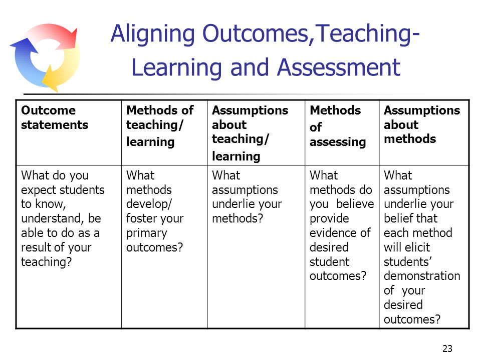 aligning teaching learning and assessment ts1303 Current challenges in basic science education published by: unesco education sector 7 assessment and learning 33 5 teaching and learning are less widespread and so some of the challenges for.
