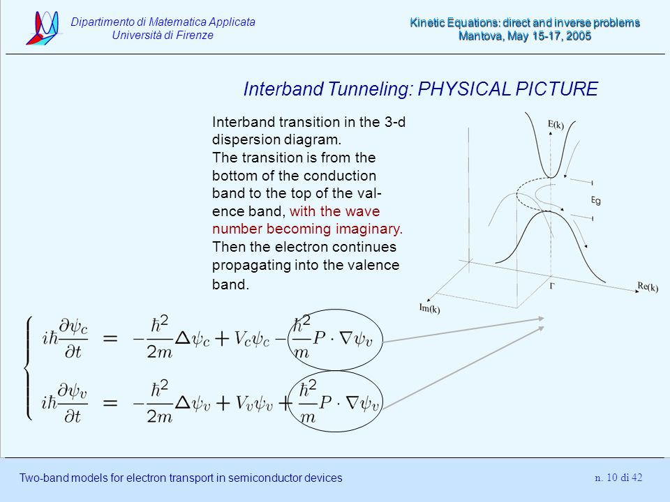Interband Tunneling: PHYSICAL PICTURE