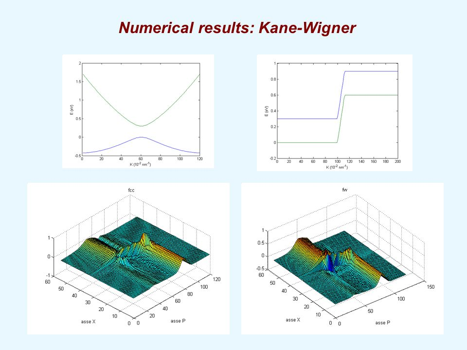 Numerical results: Kane-Wigner