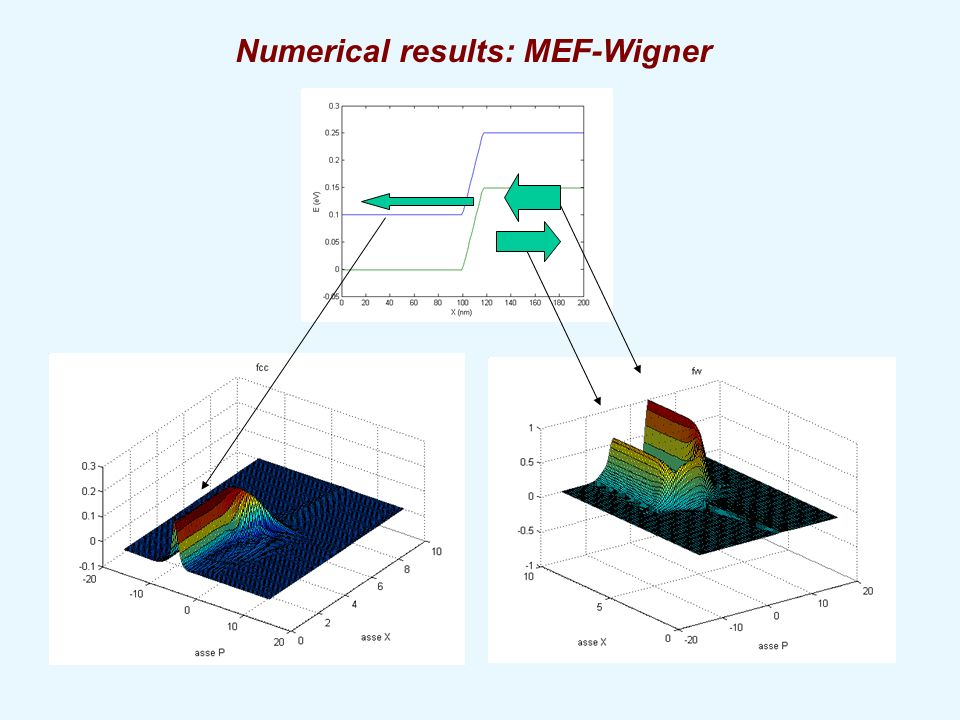 Numerical results: MEF-Wigner