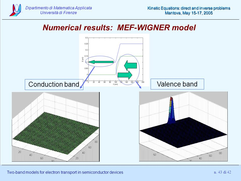 Numerical results: MEF-WIGNER model