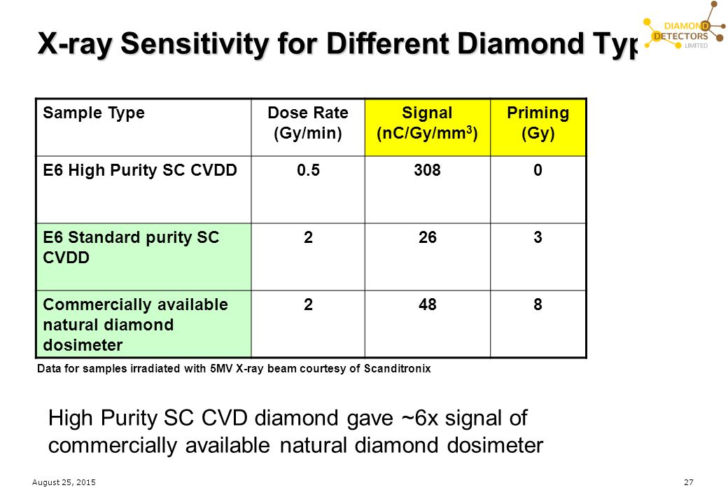purity fluorescence next diamond grading education diamonds