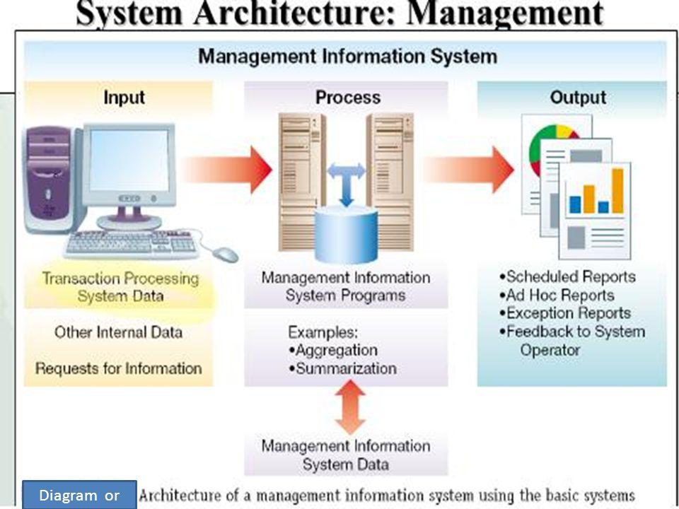 Management Information System Mis Ppt Download