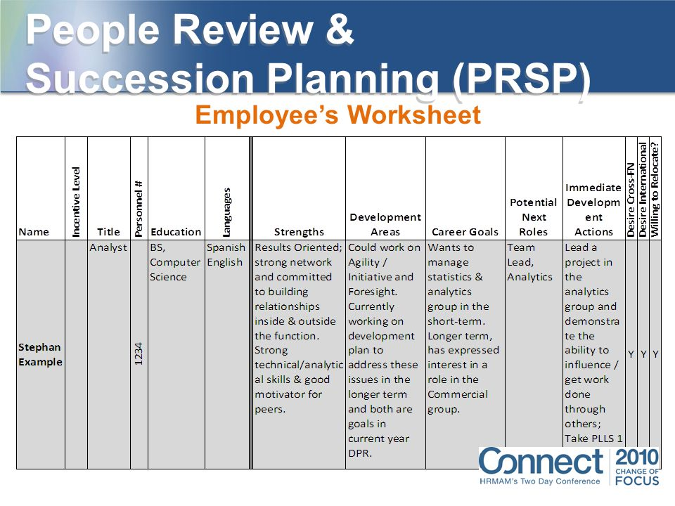 employee succession planning template - growing leaders to grow the company ppt download