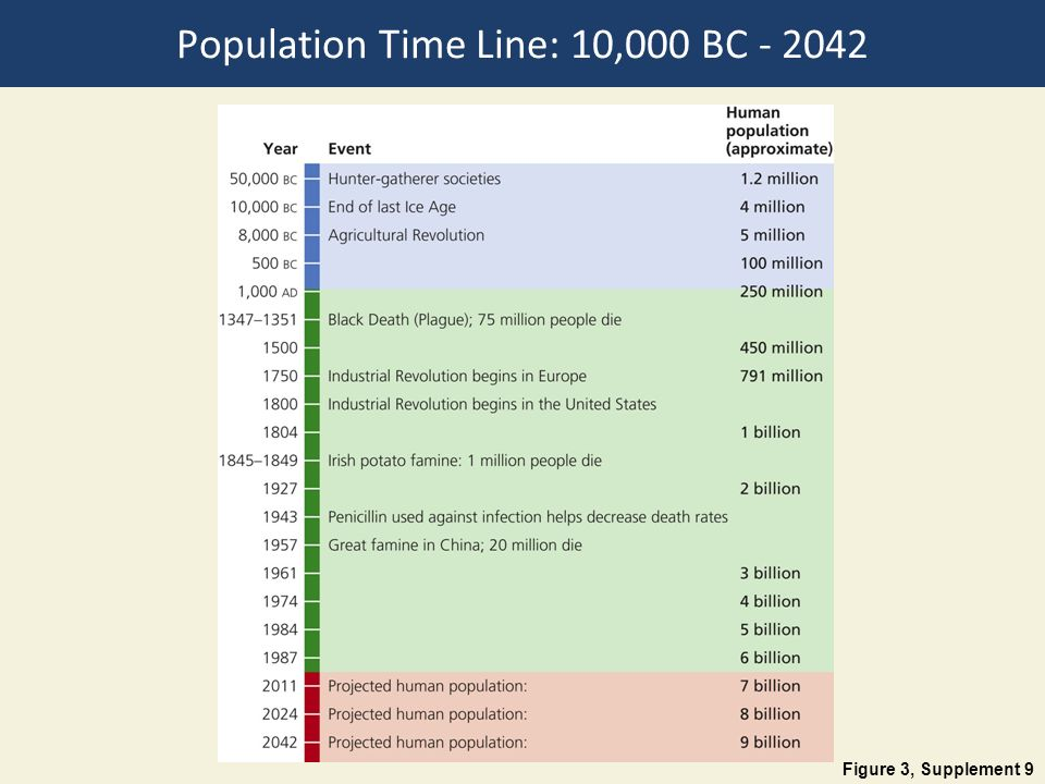 Population Time Line: 10,000 BC
