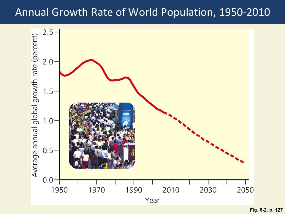 Annual Growth Rate of World Population,