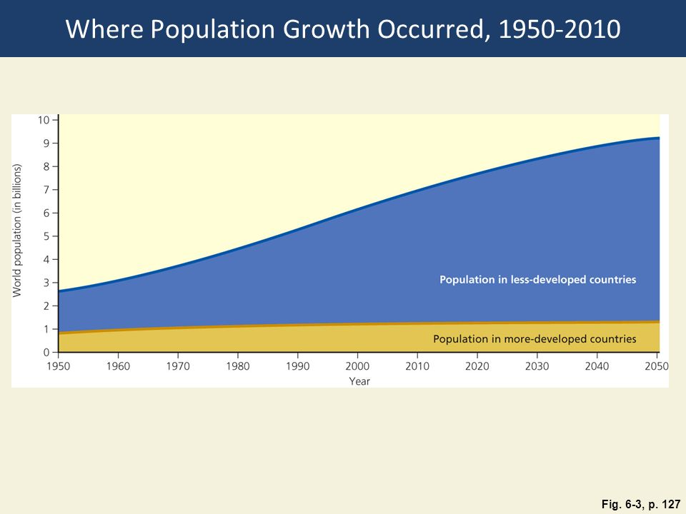 Where Population Growth Occurred,