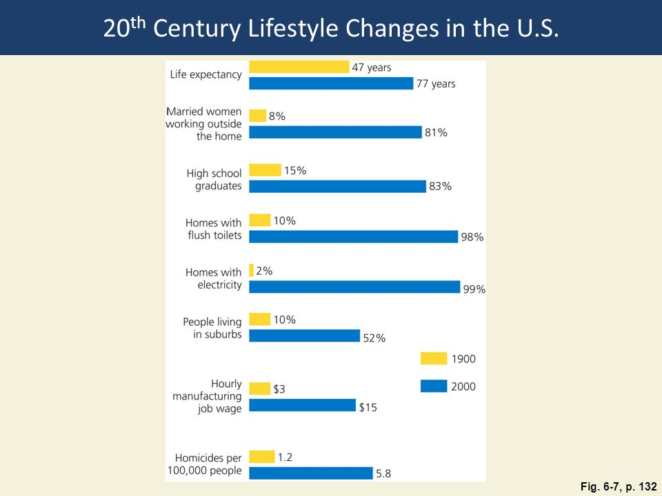 20th Century Lifestyle Changes in the U.S.