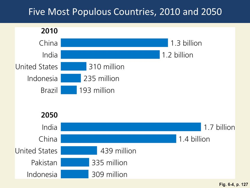 Five Most Populous Countries, 2010 and 2050