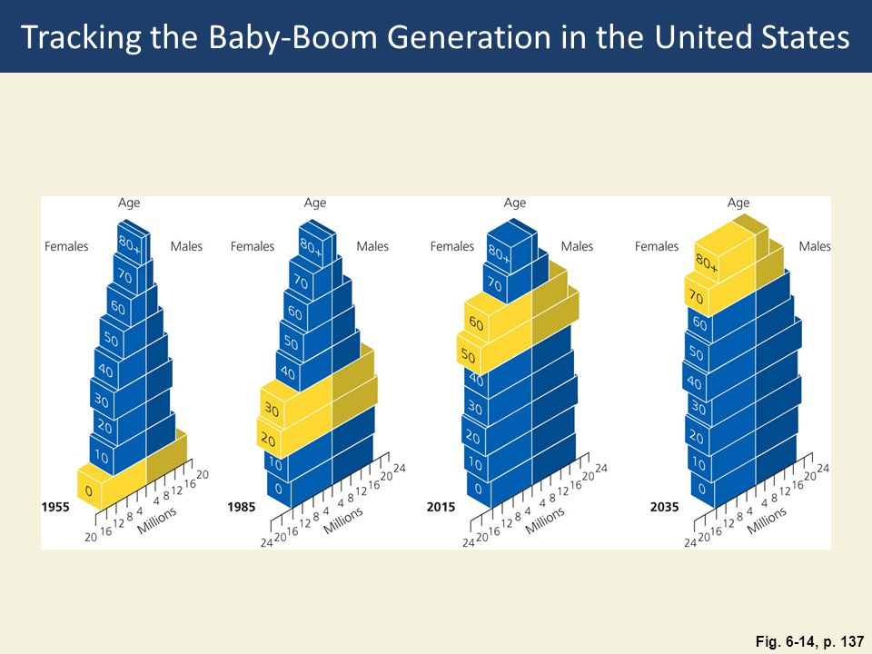 Tracking the Baby-Boom Generation in the United States