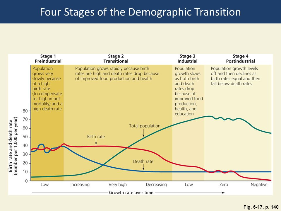 Four Stages of the Demographic Transition
