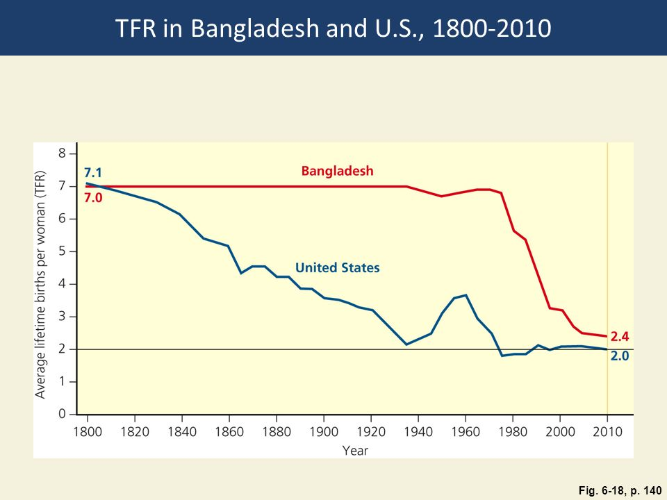 TFR in Bangladesh and U.S.,