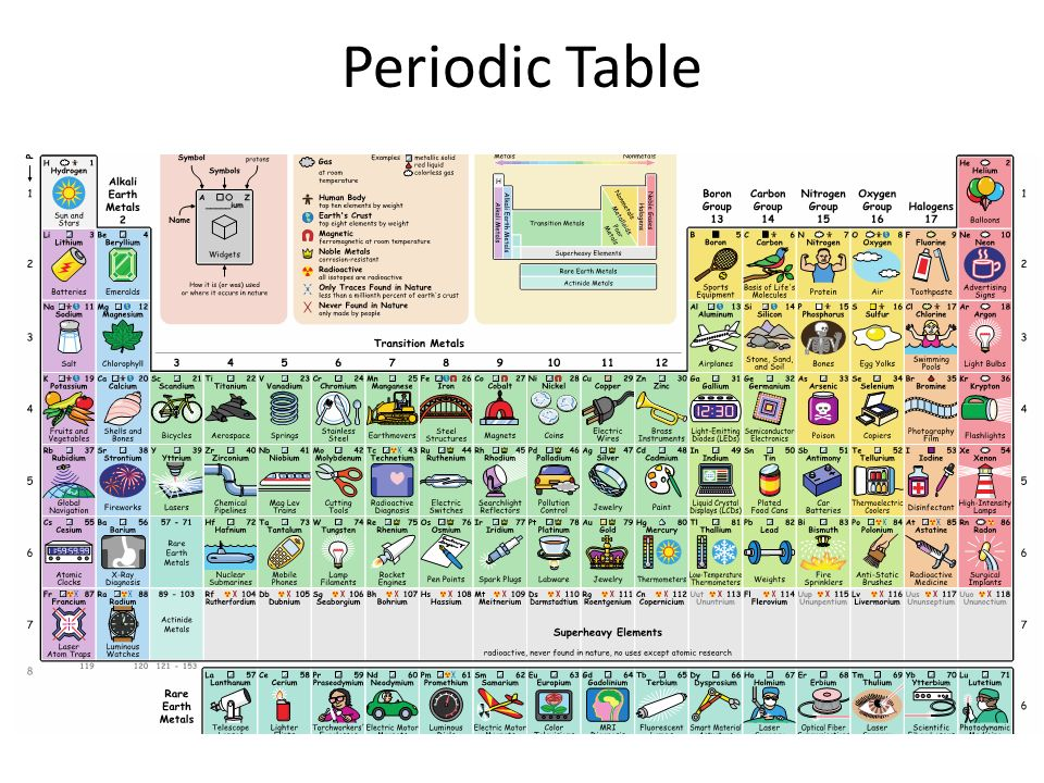 organic chemistry periodic table pdf