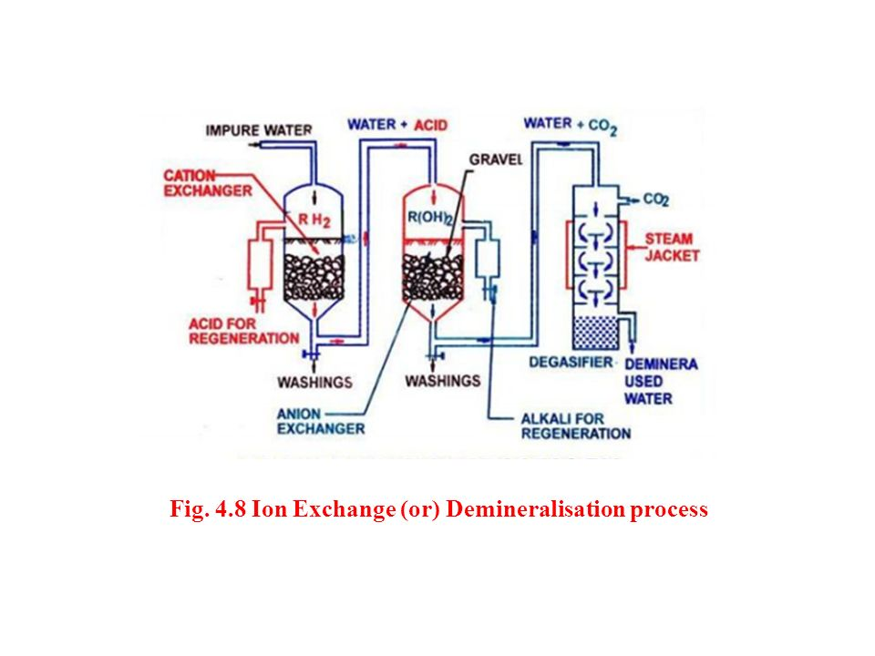 Fig. 4.8 Ion Exchange (or) Demineralisation process