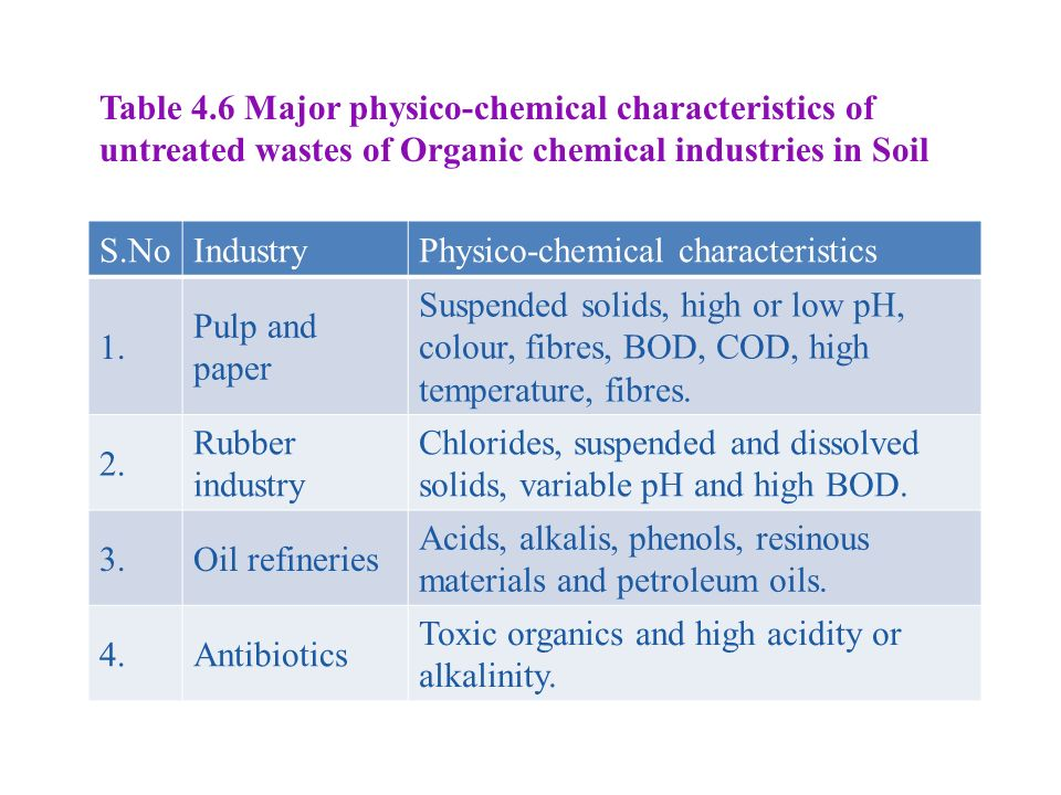 Table 4.6 Major physico-chemical characteristics of
