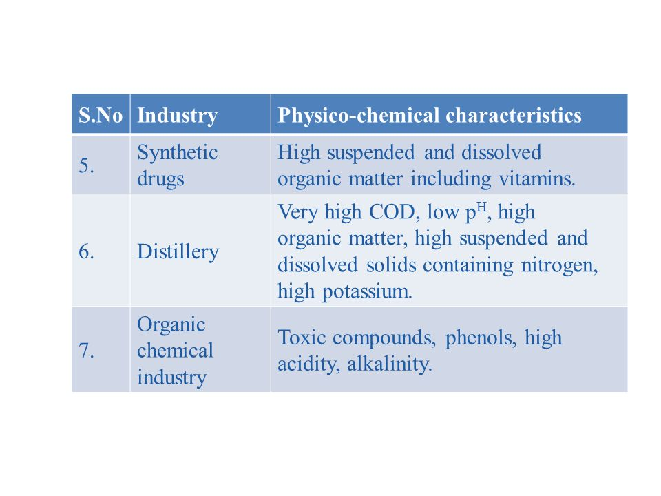 S.No Industry. Physico-chemical characteristics. 5. Synthetic drugs. High suspended and dissolved.