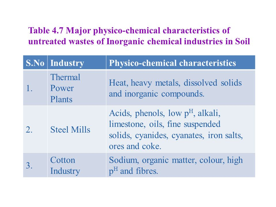 Table 4.7 Major physico-chemical characteristics of