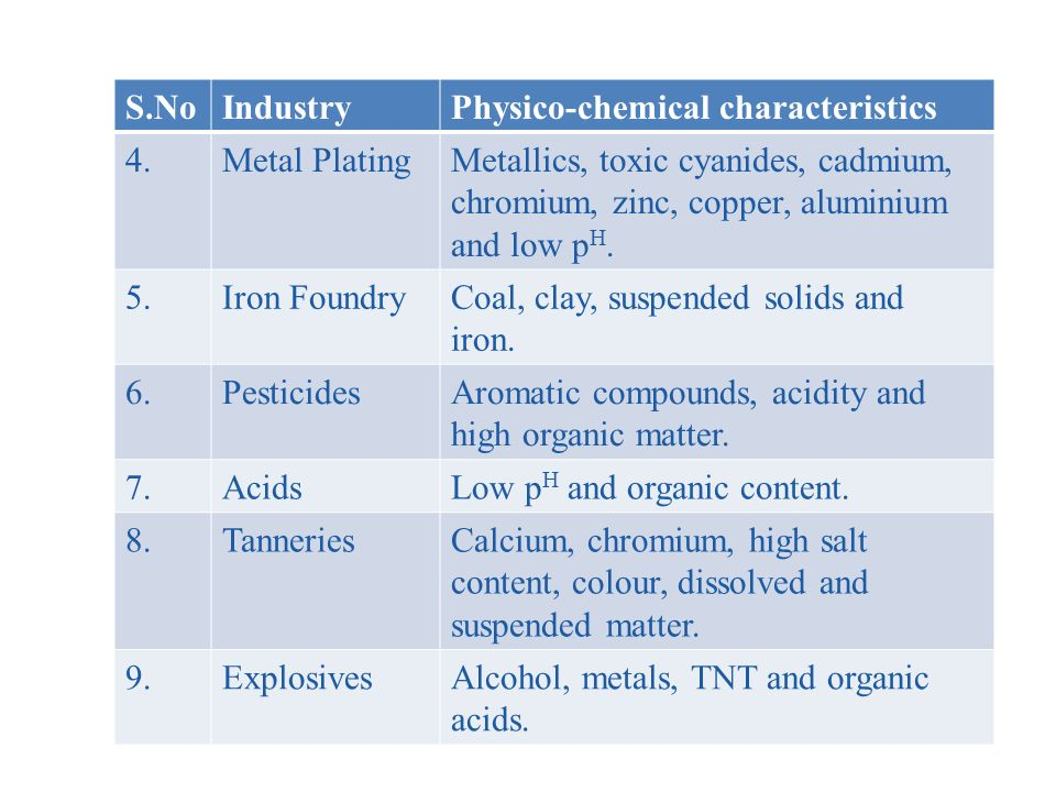 S.No Industry. Physico-chemical characteristics. 4. Metal Plating. Metallics, toxic cyanides, cadmium,