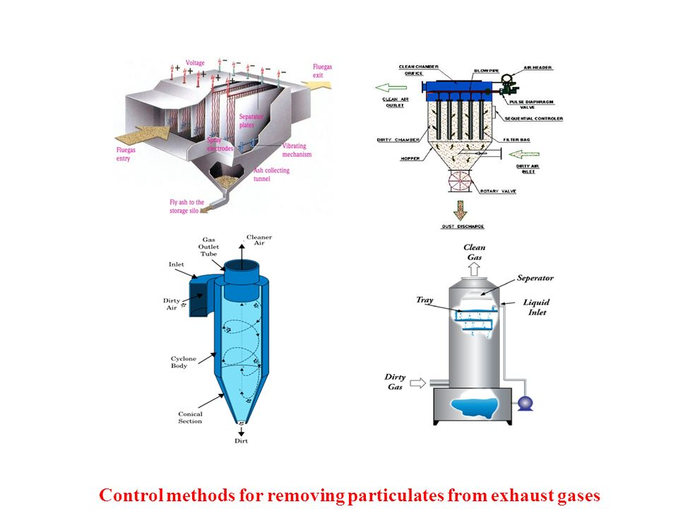 Control methods for removing particulates from exhaust gases