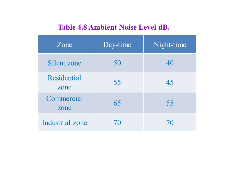 Table 4.8 Ambient Noise Level dB.