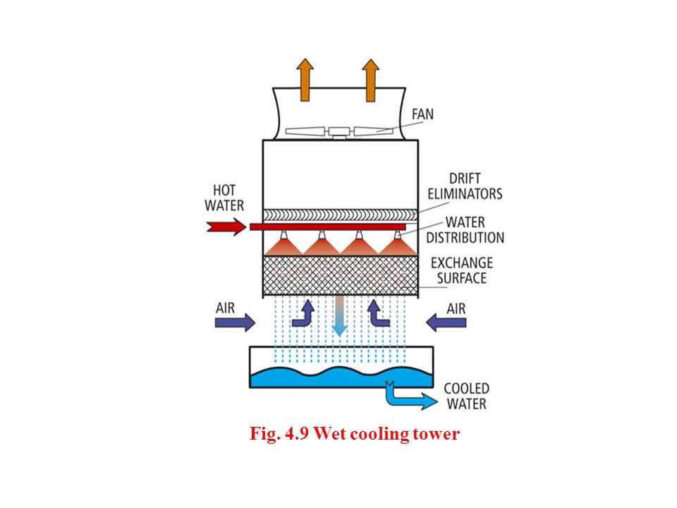 Fig. 4.9 Wet cooling tower