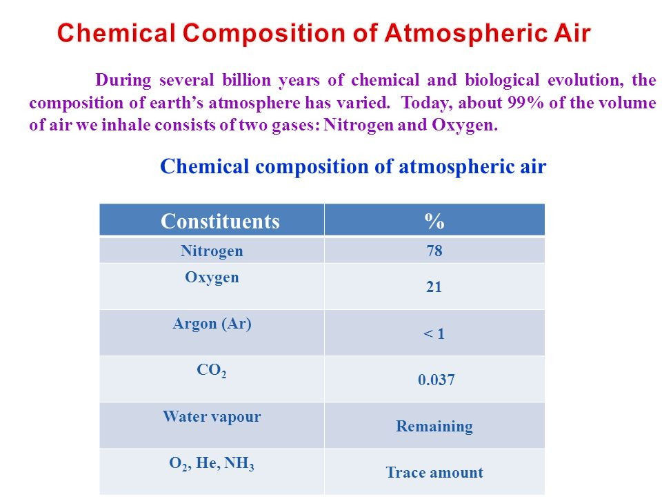 Chemical Composition of Atmospheric Air