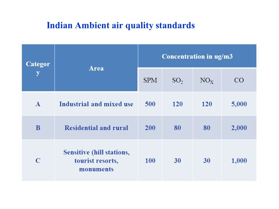 Indian Ambient air quality standards