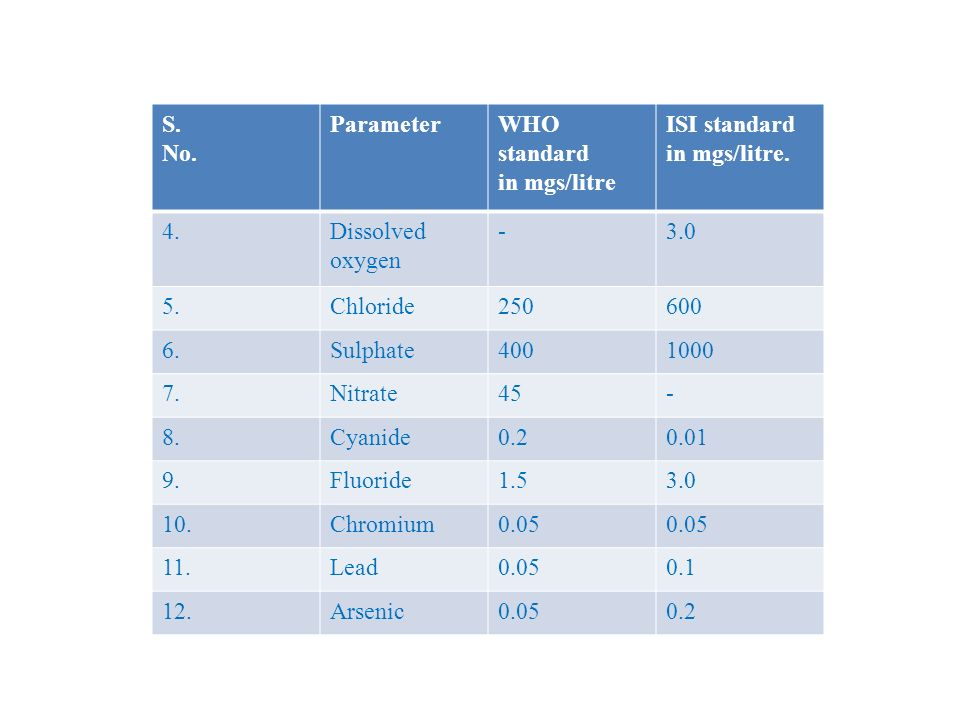 S. No. Parameter. WHO standard. in mgs/litre. ISI standard. in mgs/litre. 4. Dissolved oxygen.