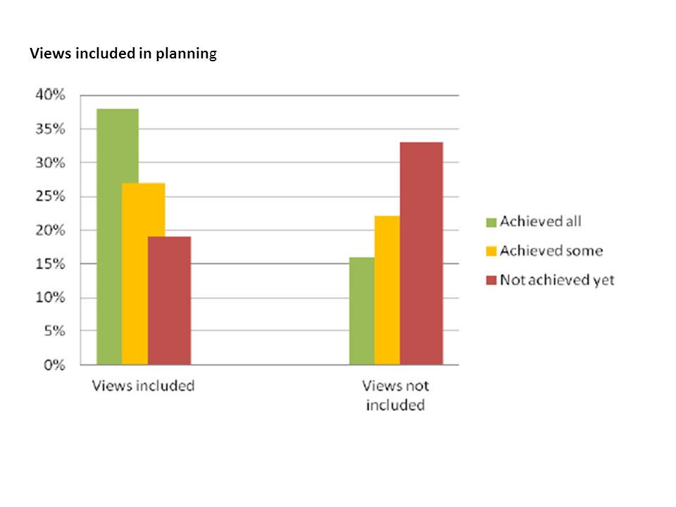 Views included in planning