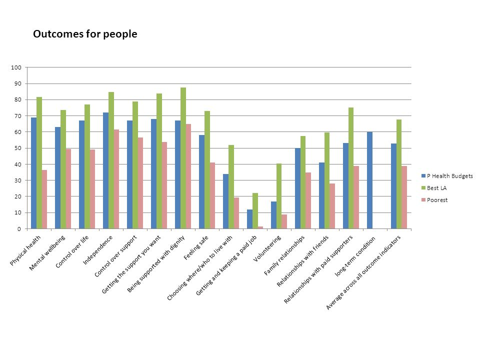 Outcomes for people