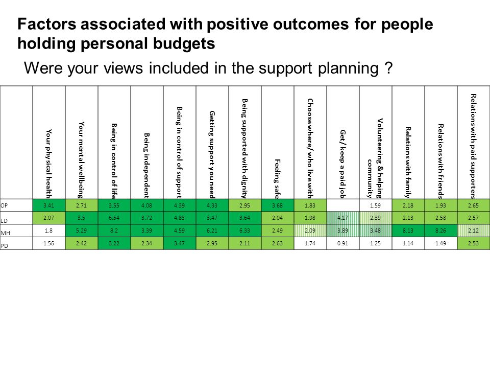 Were your views included in the support planning